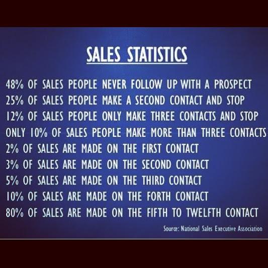 Firebird Business Consulting Ltd – Sales Statistics – Sales Coaching – Sales Consulting –  Saskatoon -Regina